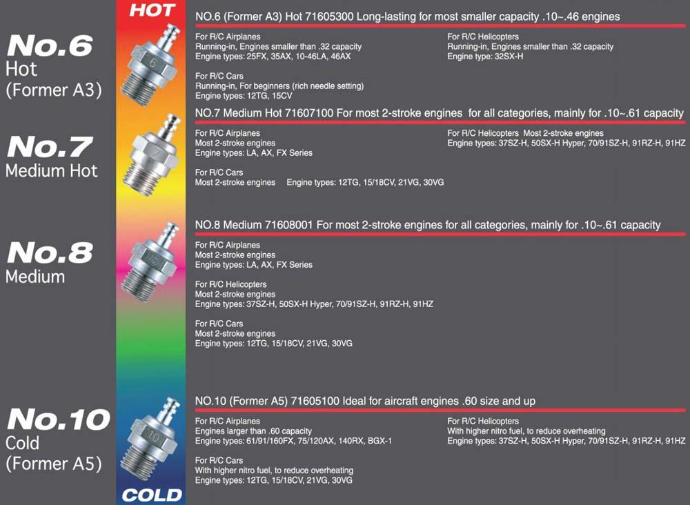 OS Engine Glow plug No 6 OS71605300 Hot A3